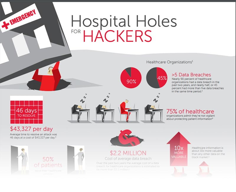 Hospital Holes for Hackers