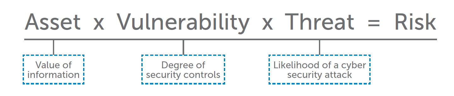 Asset x Vulnerability x Threat = Risk