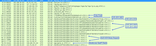 Request chain associated with Magnitude exploit kit.
