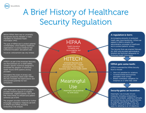 Healthcare security regulation history: HIPAA compliance, HITECH and Meaningful Use