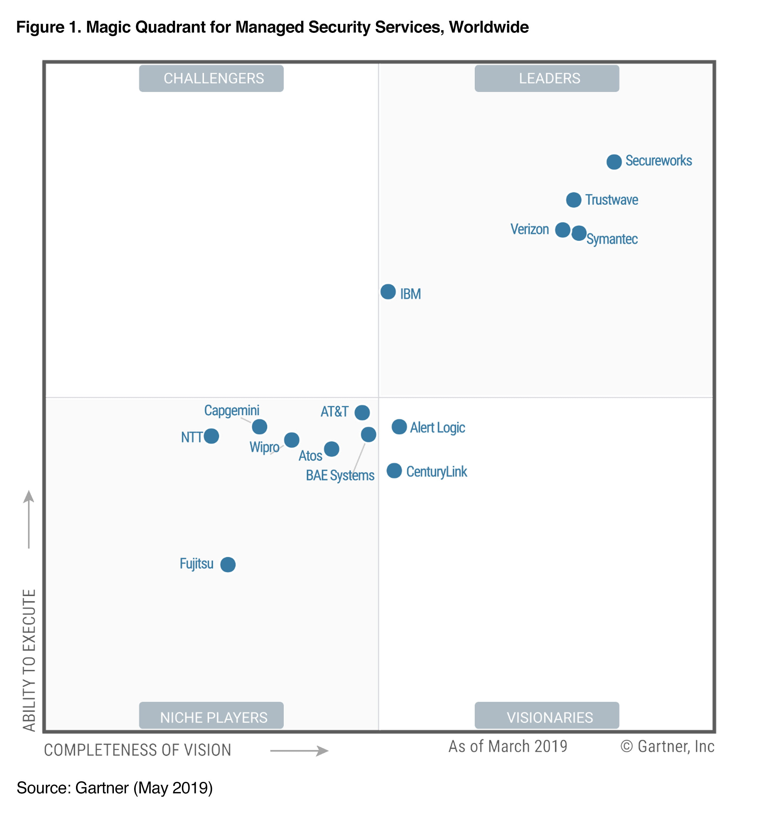 Secureworks is placed furthest in Completeness of Vision and Ability to Execute out of all vendors in the 2019 Magic Quadrant for Managed Security Services, Worldwide.