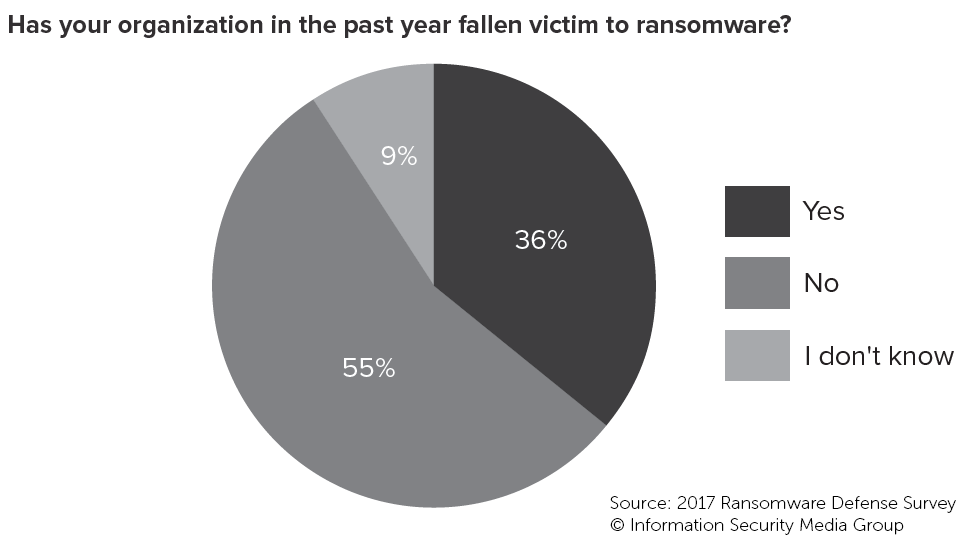 2017 Ransomware Defense Survey: Has your organization in the past year fallen victim to ransomware?