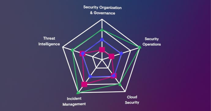 Introducing Secureworks Security Maturity Model