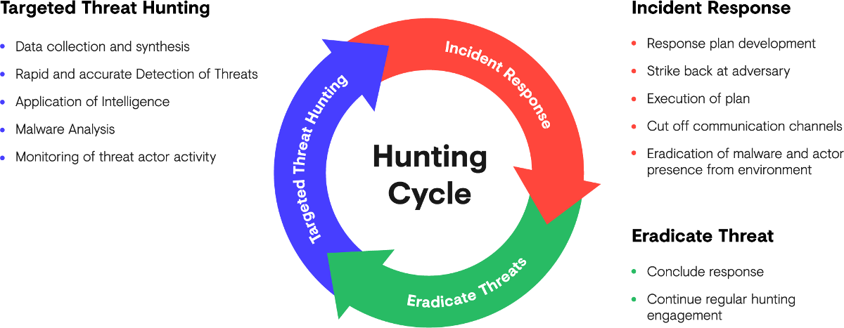 Advanced Persistent Threat Hunting Cycle – (1) Targeted Threat Hunting, (2) Cyberattack Breach Incident Response, (3) Eradicate Threat
